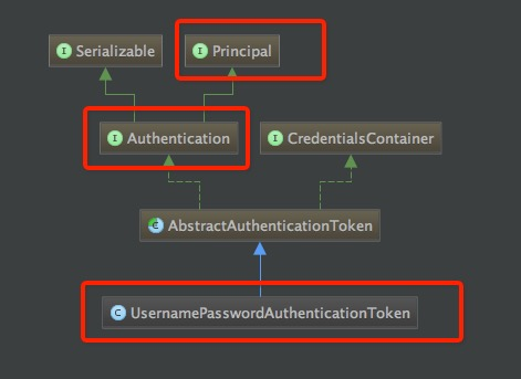UsernamePasswordAuthenticationToken类图