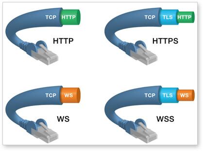 websocket通讯