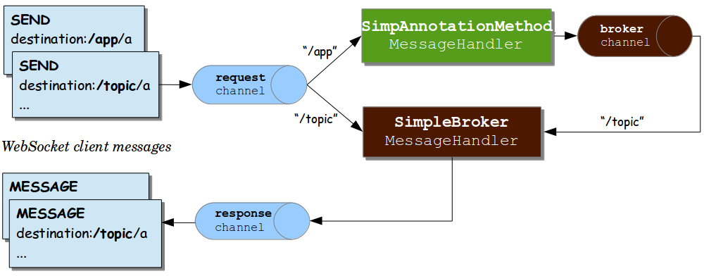 message-flow-simple-broker